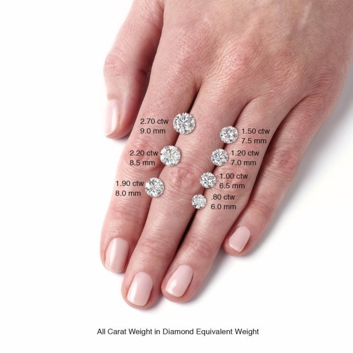 Round Forever One Charles Colvard Loose Moissanite Hands